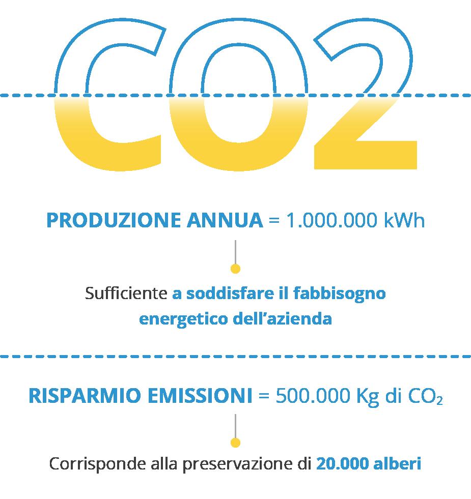 Infografica risparmio emissioni